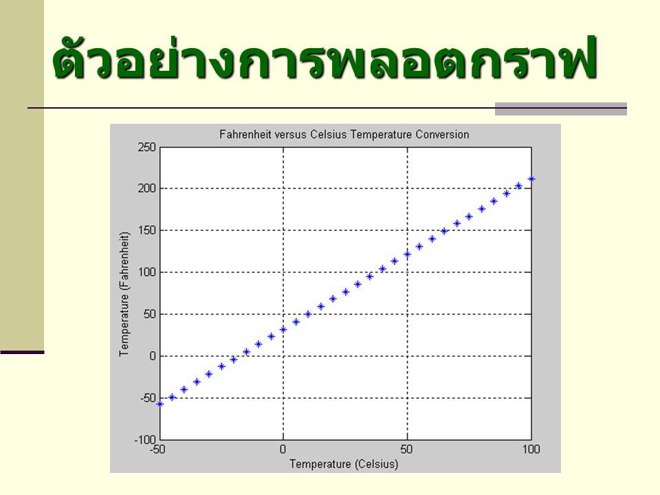 ตัวอย่างการพลอตกราฟ TC = [-50:5:100]; TF = (9/5)*TC + 32;